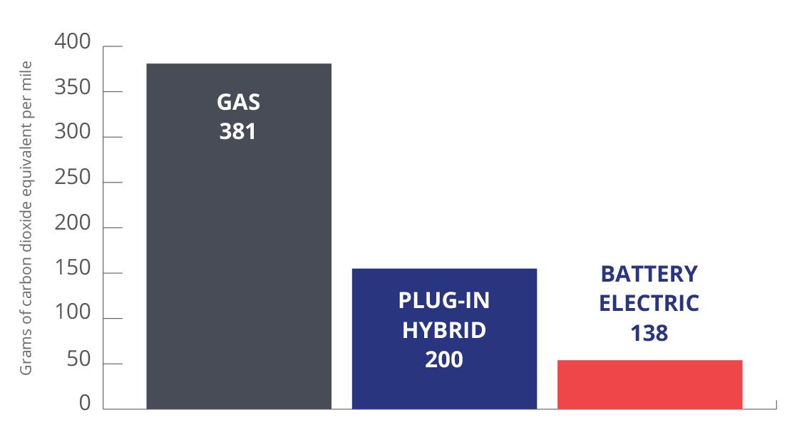 Grams of carbon dioxide equivalent per mile